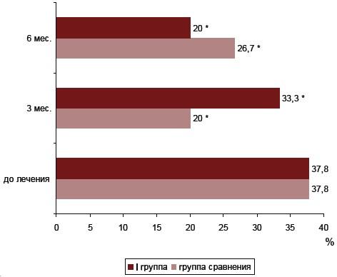 Киевский витаминный завод Статьи Рис 5 Динамика показателя отечности у женщин І группы наблюдения в ходе терапии