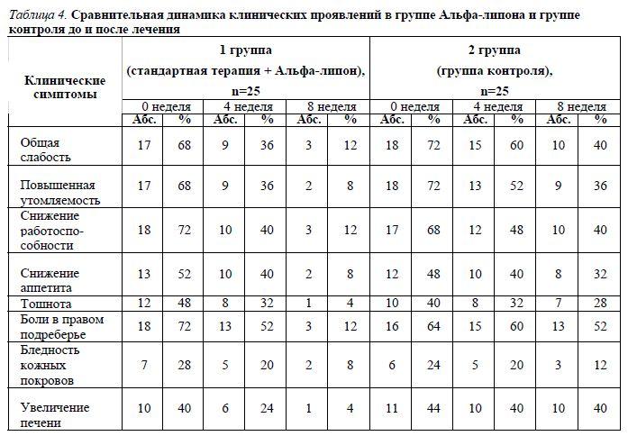 таблице 4 данных, симптомы